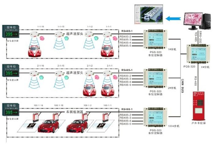屏和软件介面上自动显示停车场内剩余的空车位信息